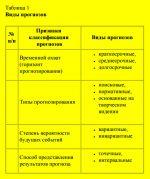 Этапы мозгового штурма – 3.2 Метод «Мозговой штурм» и его модификации