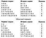 Признак высокого интеллекта 4 буквы – экзамен на интеллект, 4 буквы, 4-я буква Т, сканворд